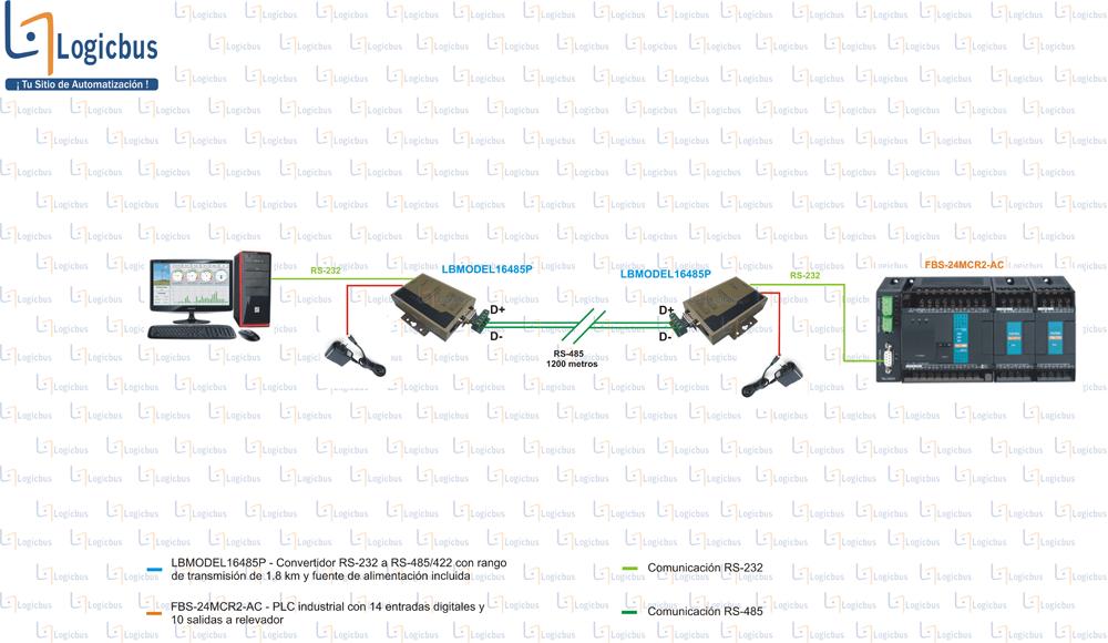 Diagrama de aplicación T120