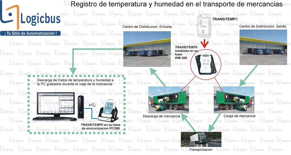 Diagrama de aplicación TRANSITEMPII