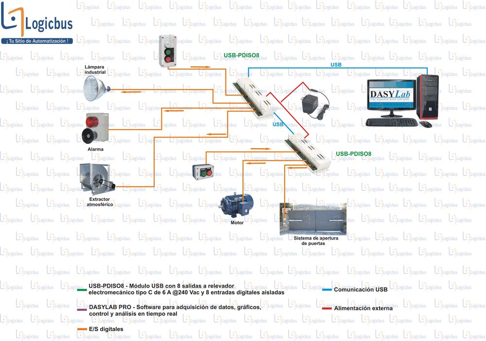 Diagrama de aplicación USB-PDISO8
