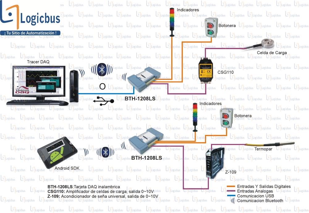 Diagrama de aplicación BTH-1208LS