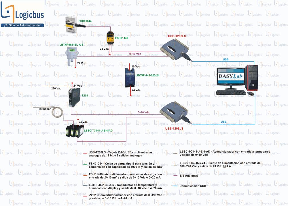Diagrama de aplicación USB-1208LS