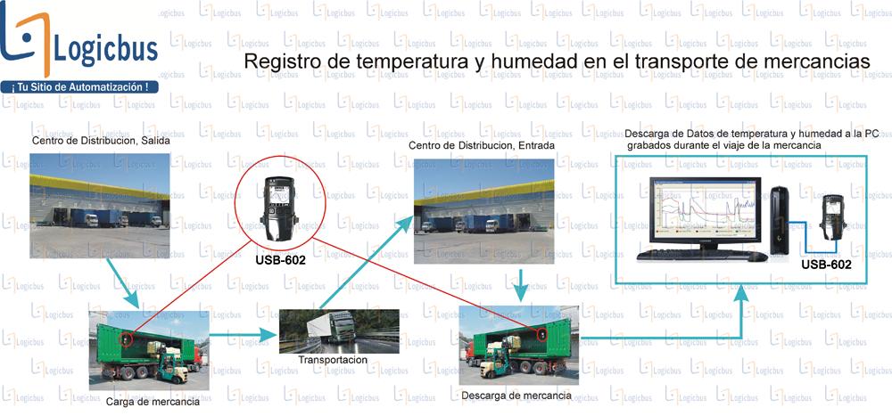 Diagrama de aplicación USB-600