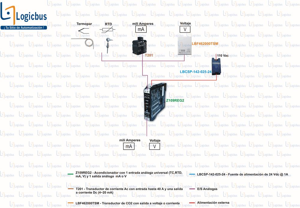 Diagrama de aplicación Z109REG2
