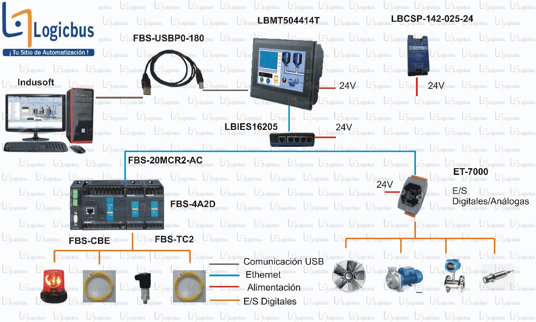 Esquema de aplicación - FBS-8XYT (FBS-8EAT)