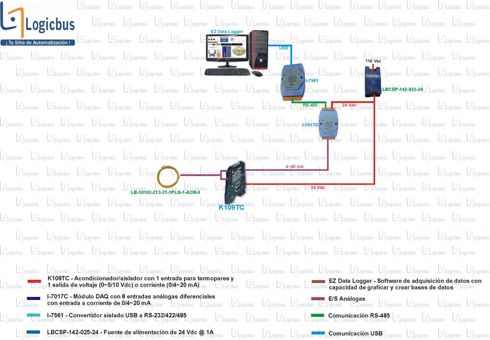 Diagrama de aplicación de K109TC