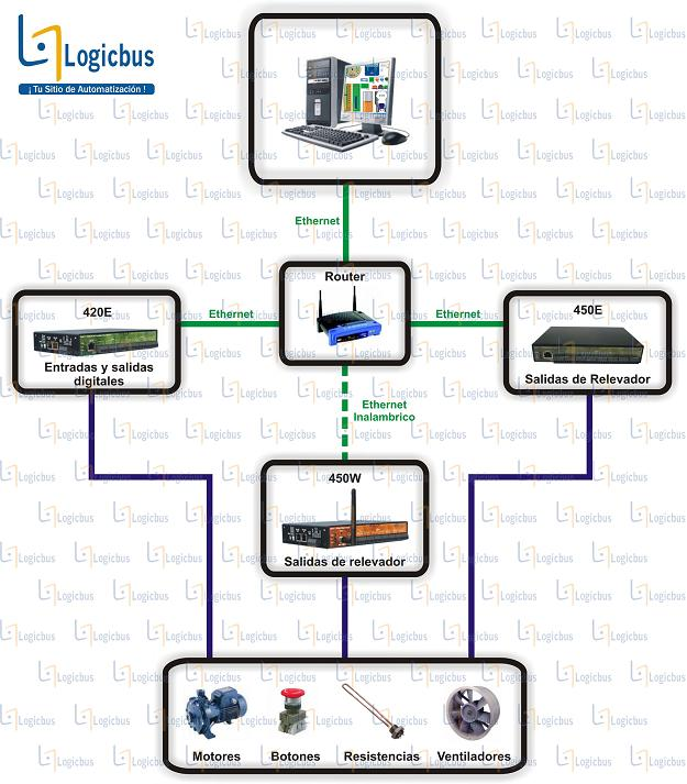 Diagrama de aplicación 420E