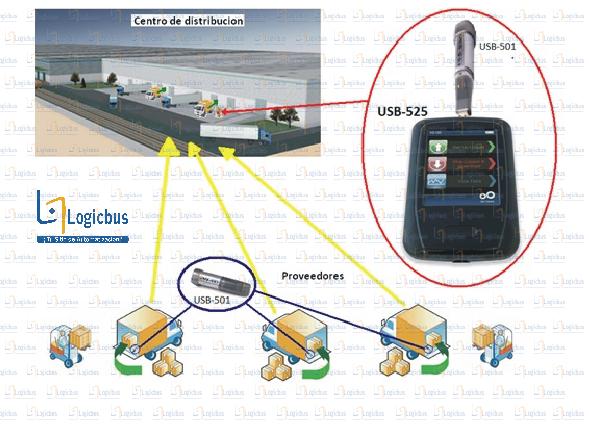 Diagrama de aplicación USB-525