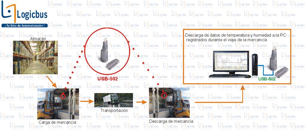 Diagrama de aplicación USB-502