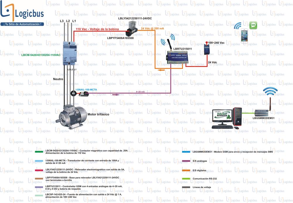 Diagrama de aplicación Relevadores y Contactores
