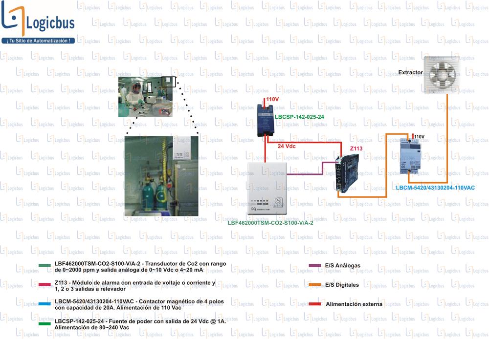 Diagrama de aplicación FBS-BDAP