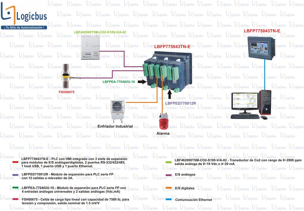 Diagrama de aplicación LBRTU315015