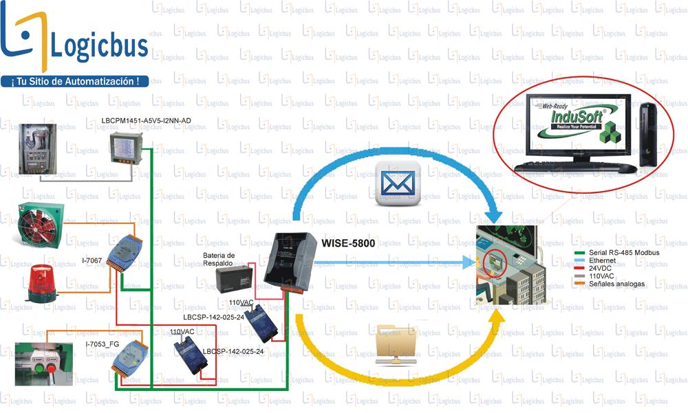 Diagrama de aplicación de WISE-5800