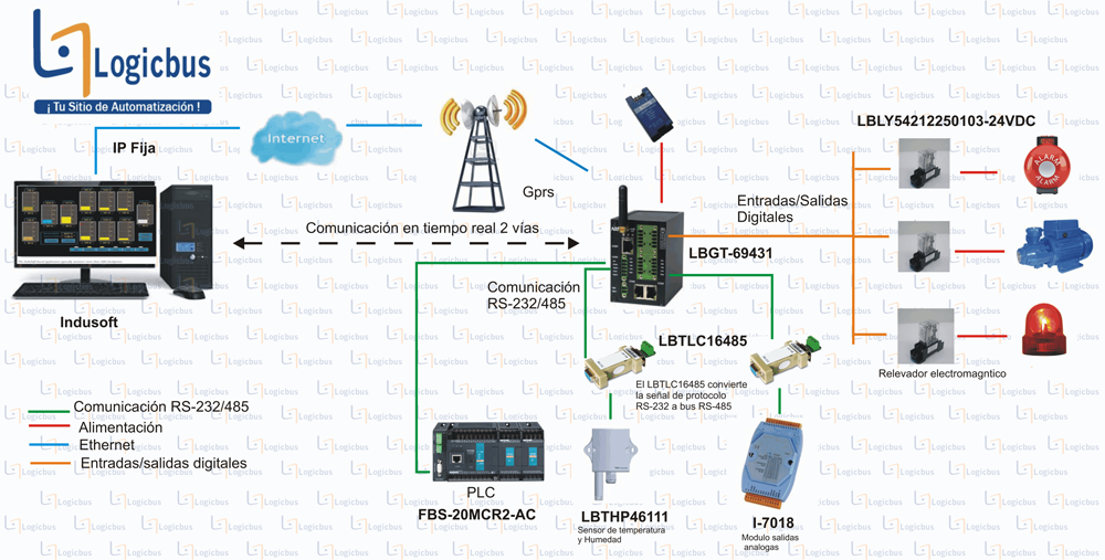 Diagrama de aplicación LBGT-69431