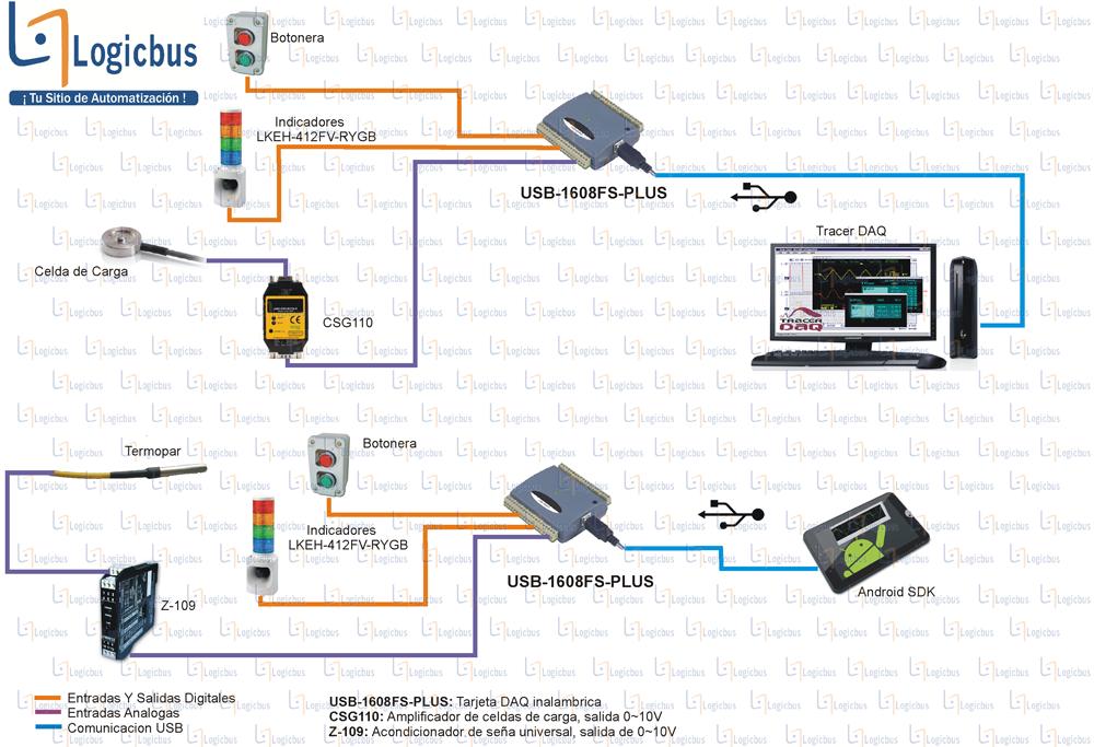 Diagrama de aplicación USB-1608FS-PLUS