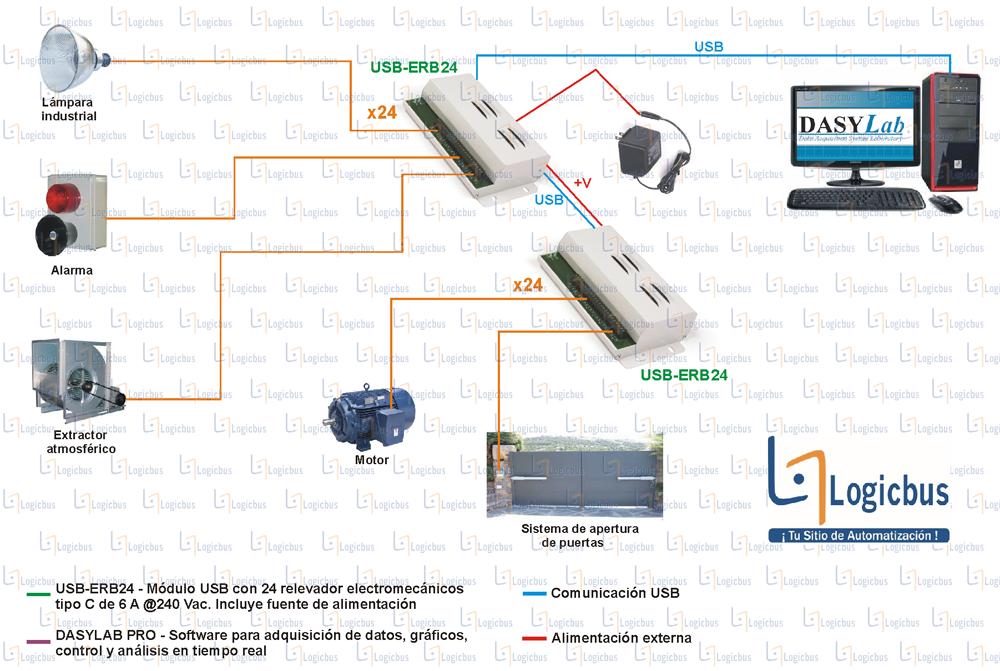 Diagrama de aplicación USB-ERB24