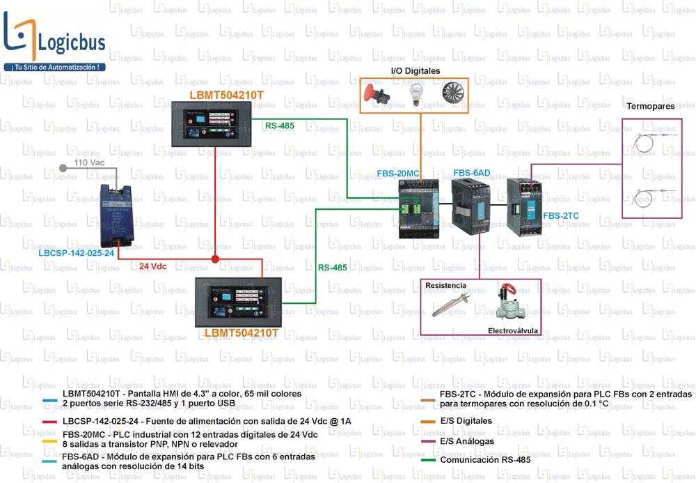 Diagrama de aplicación B1-L2A2D