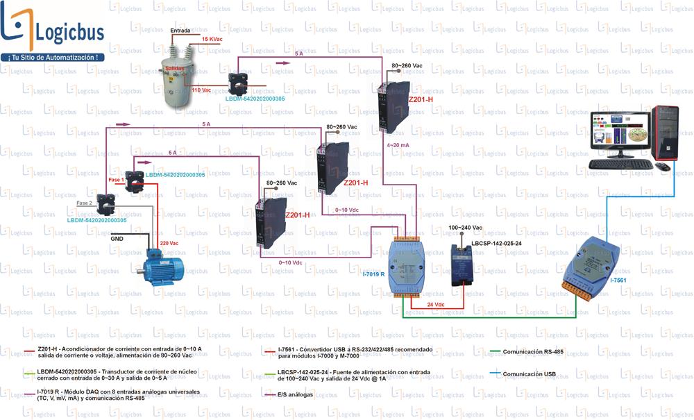 Diagrama de aplicación Z201-H