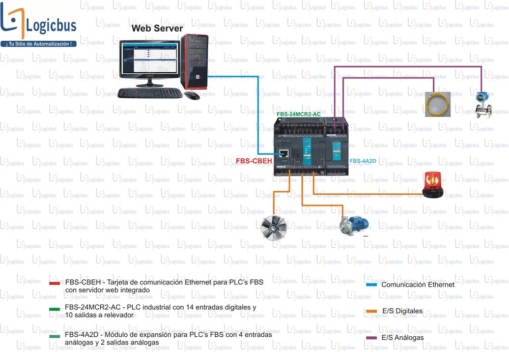 Diagrama de aplicación de FBS-CBEH