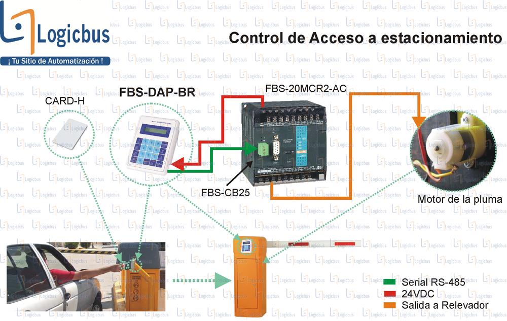 Diagrama de aplicación FBS-DAP-BR