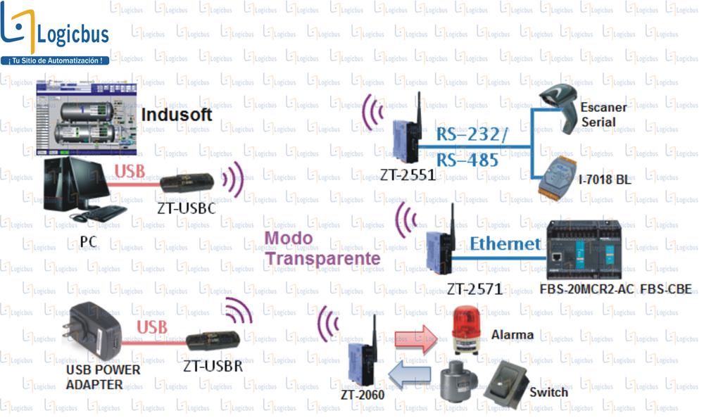 Diagrama de aplicación ZT-USBC