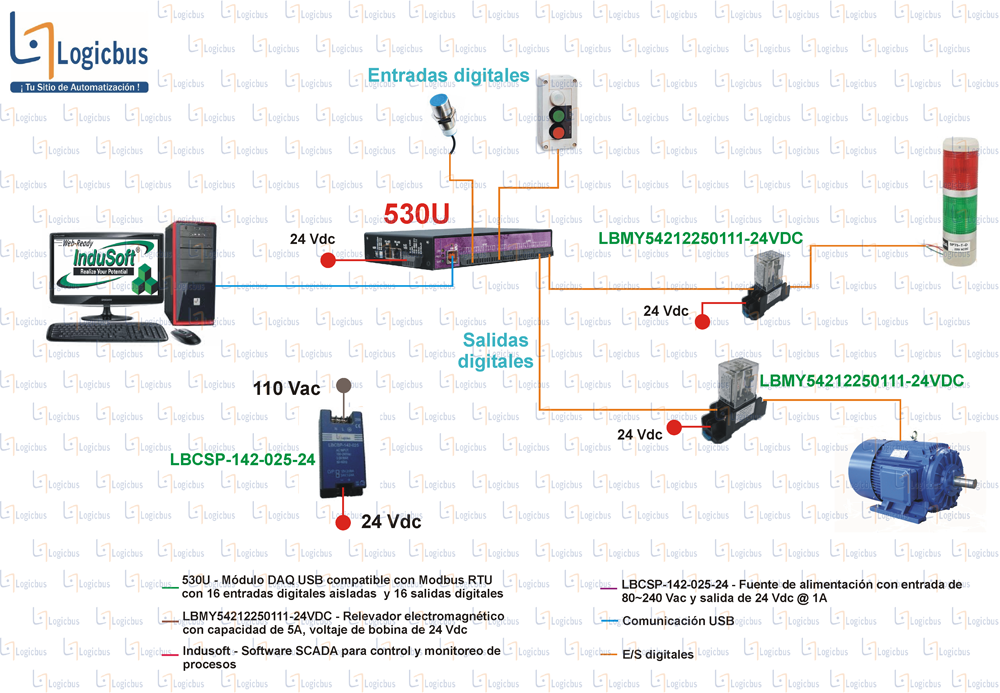 Diagrama de aplicación 530U
