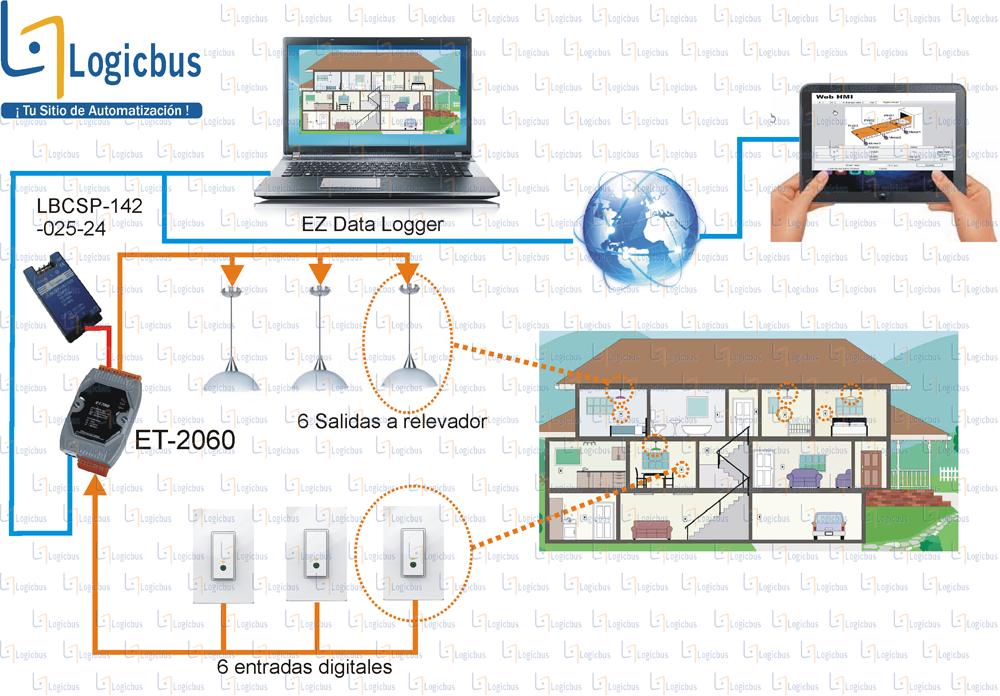 Diagrama de aplicación ET-7060