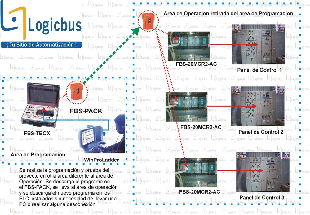 Diagrama de aplicación FBS-PACK