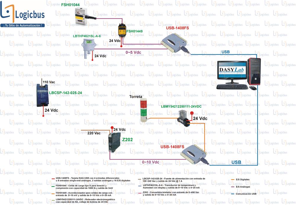 Diagrama de aplicación de USB-1408FS