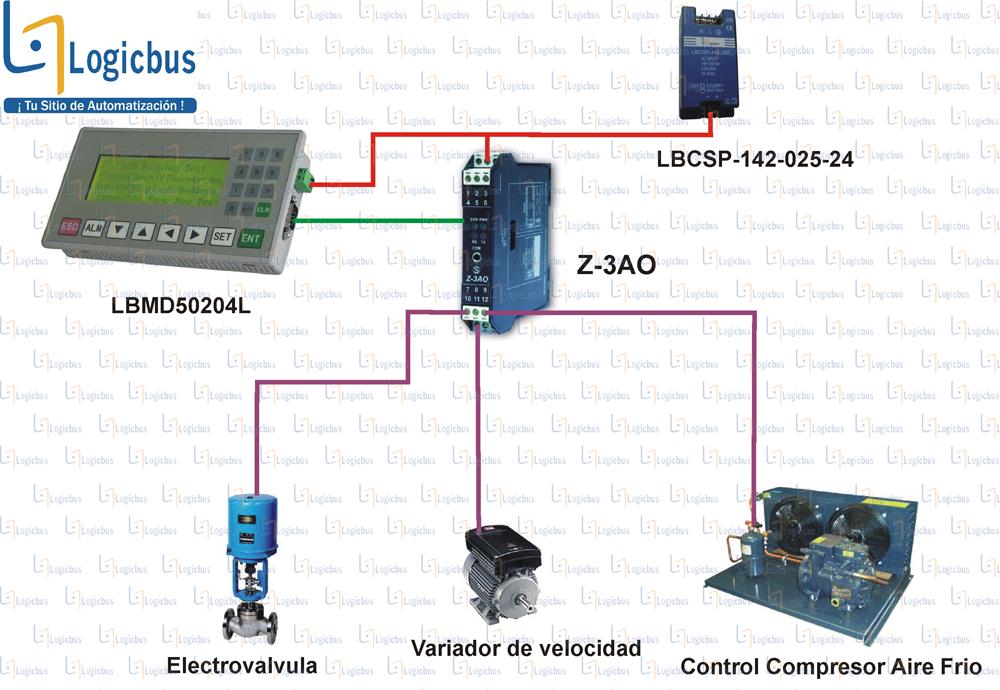 Diagrama de aplicación Z-3AO