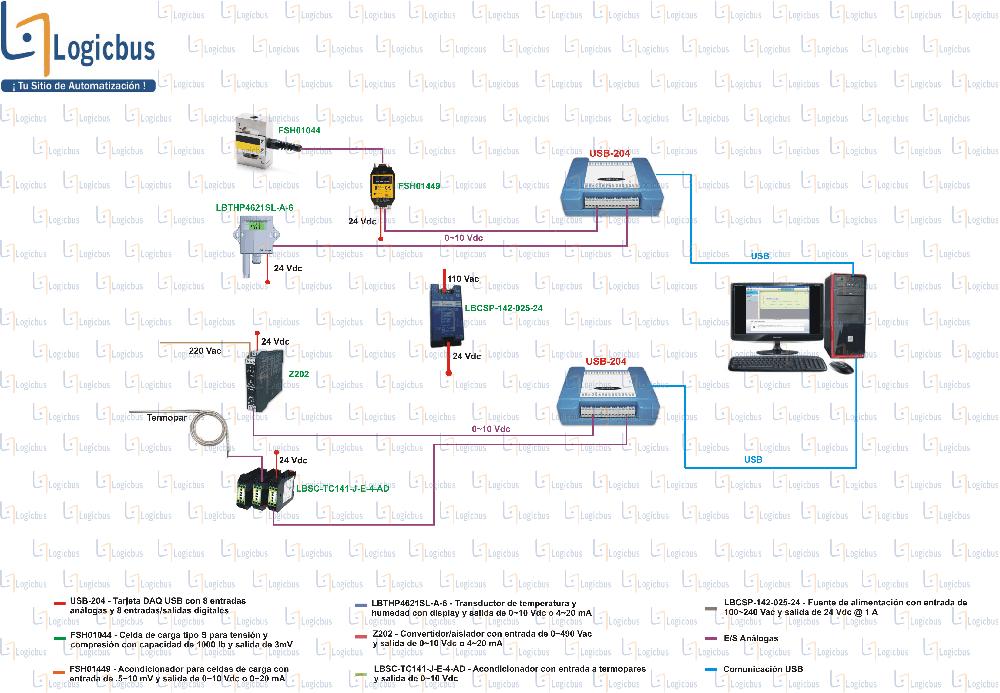 Diagrama de aplicación USB-204