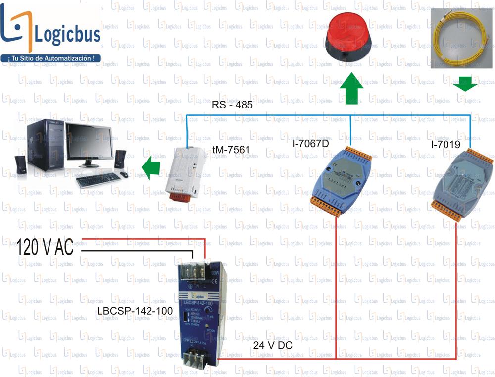 Diagrama de aplicación I-7067D