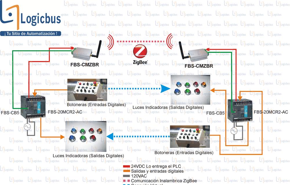 Diagrama de aplicación FBS-CMZBR