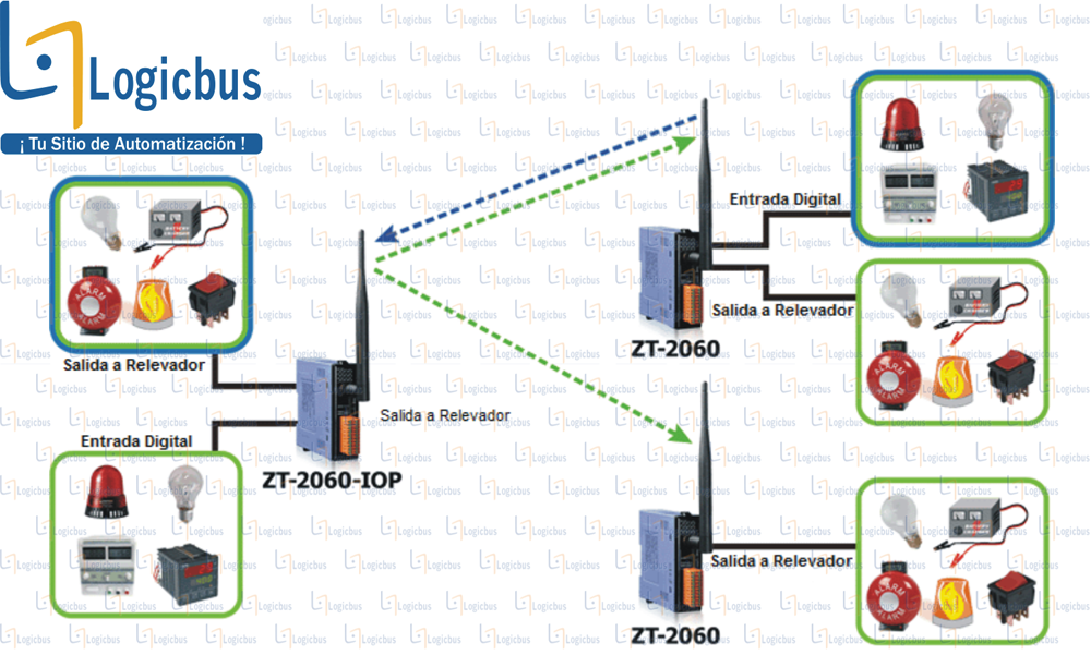 Diagrama de aplicación ZT-2060-IOP