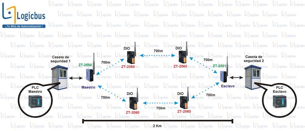 Diagrama de aplicación ZT-2550