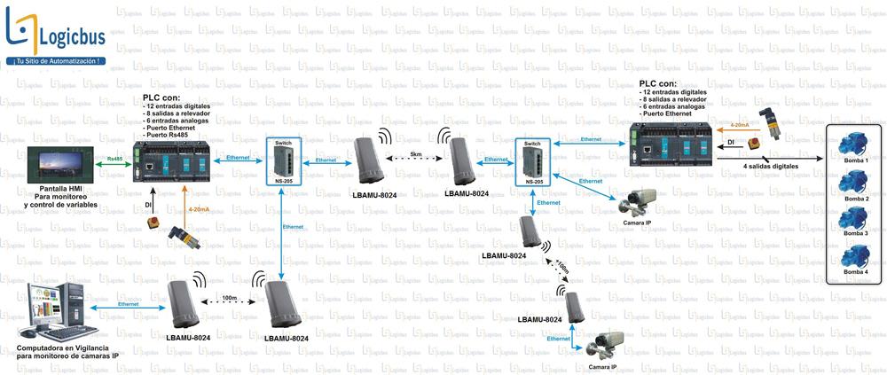 Diagrama de aplicación LBAMU-8024