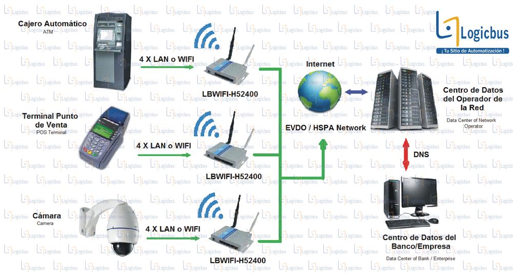 Diagrama de aplicación LBWIFI-H52400