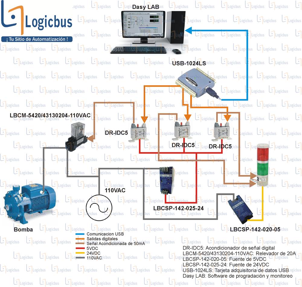 Diagrama de aplicación DR-IDC5