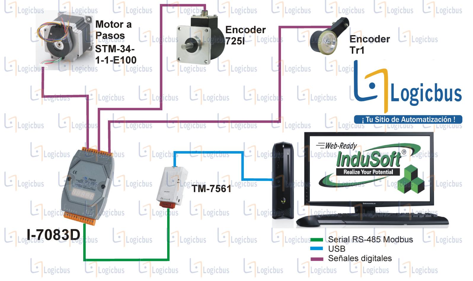 Diagrama de aplicación I-7083