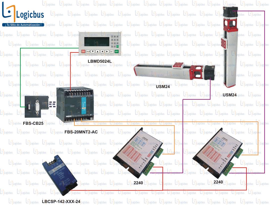 Diagrama de aplicación USM42