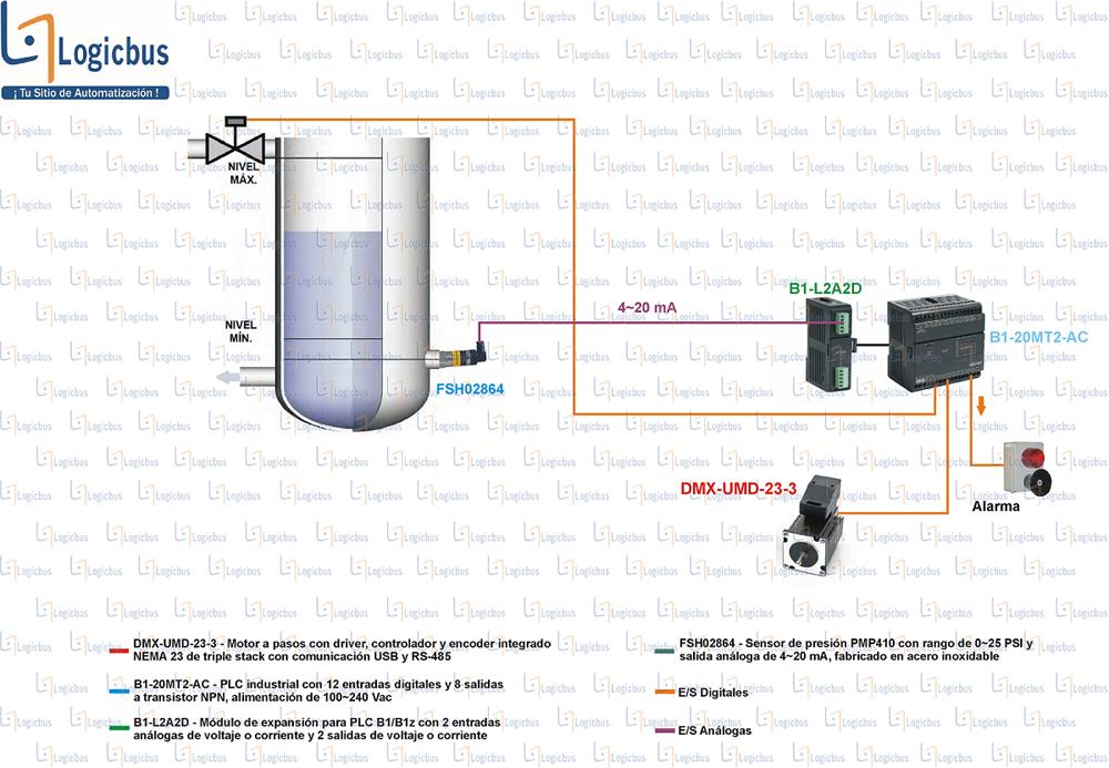 Diagrama de aplicación UMD-DMX
