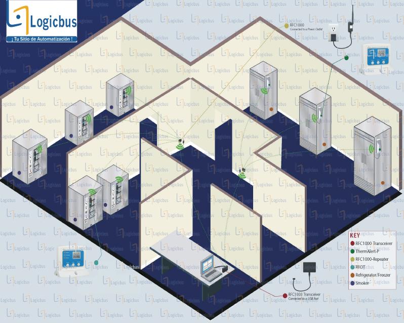 Diagrama de aplicación RFRHTEMP2000A