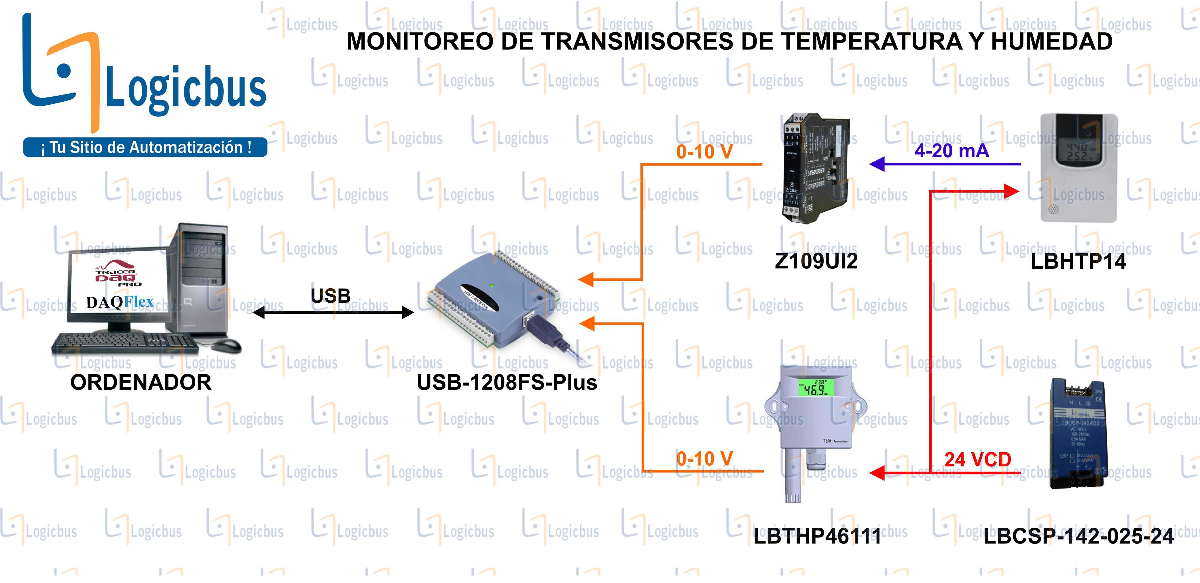 Ejemplo de aplicación USB-1208FS-Plus