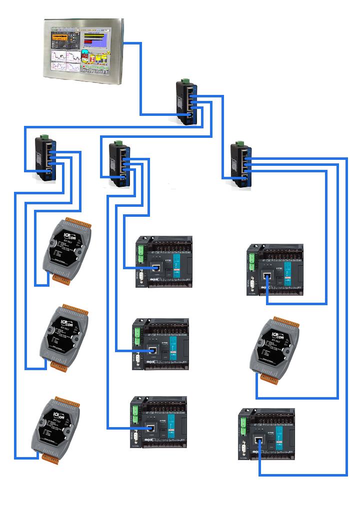 Ejemplo aplicacion switch industrial