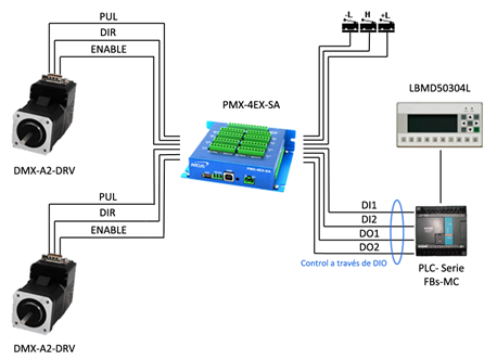 Ejemplo aplicación Esquema_PMX-4EX-SA-TB9 + DMX-A2-DRV