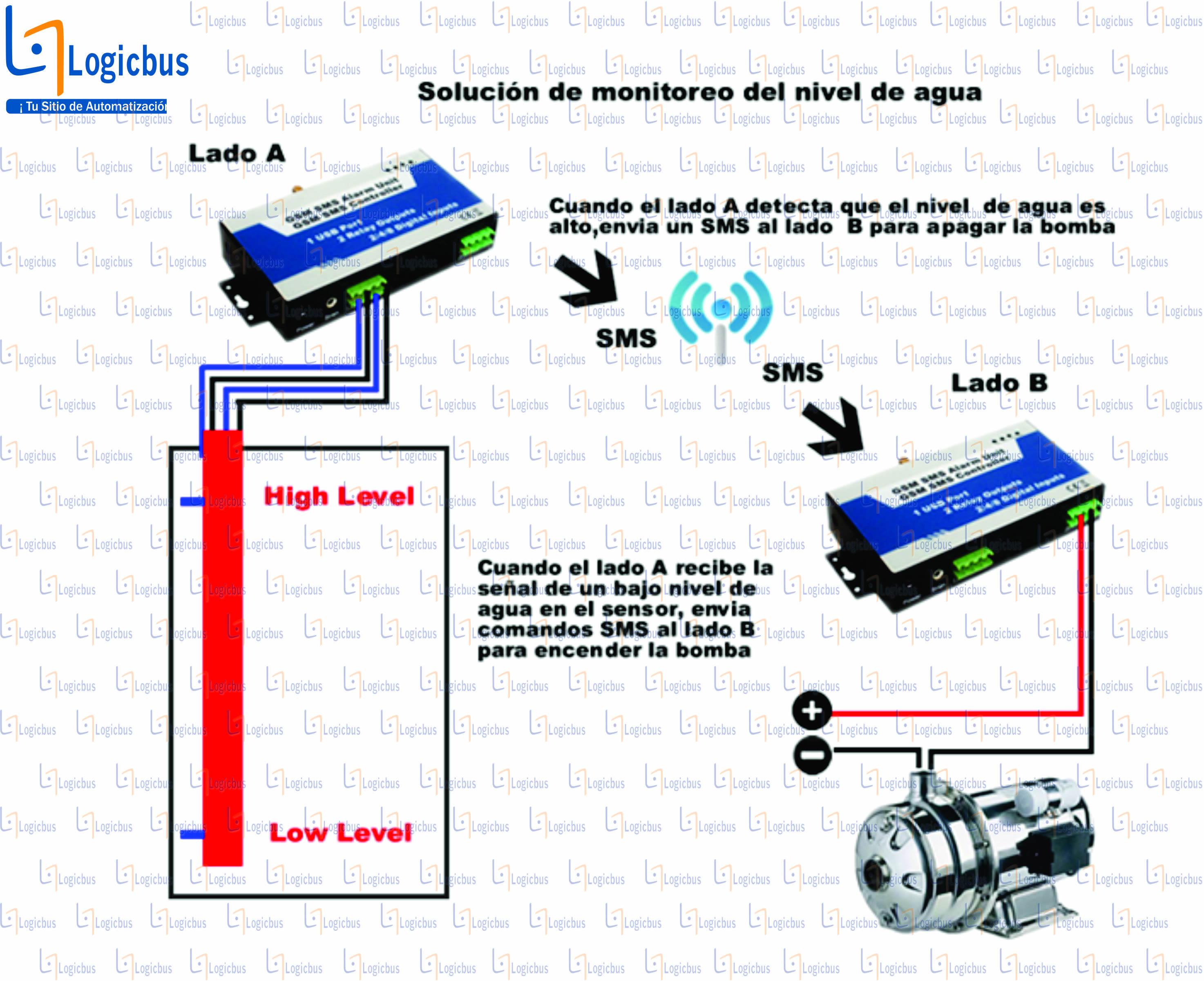 Ejemplo de aplicacion de controladres GSM