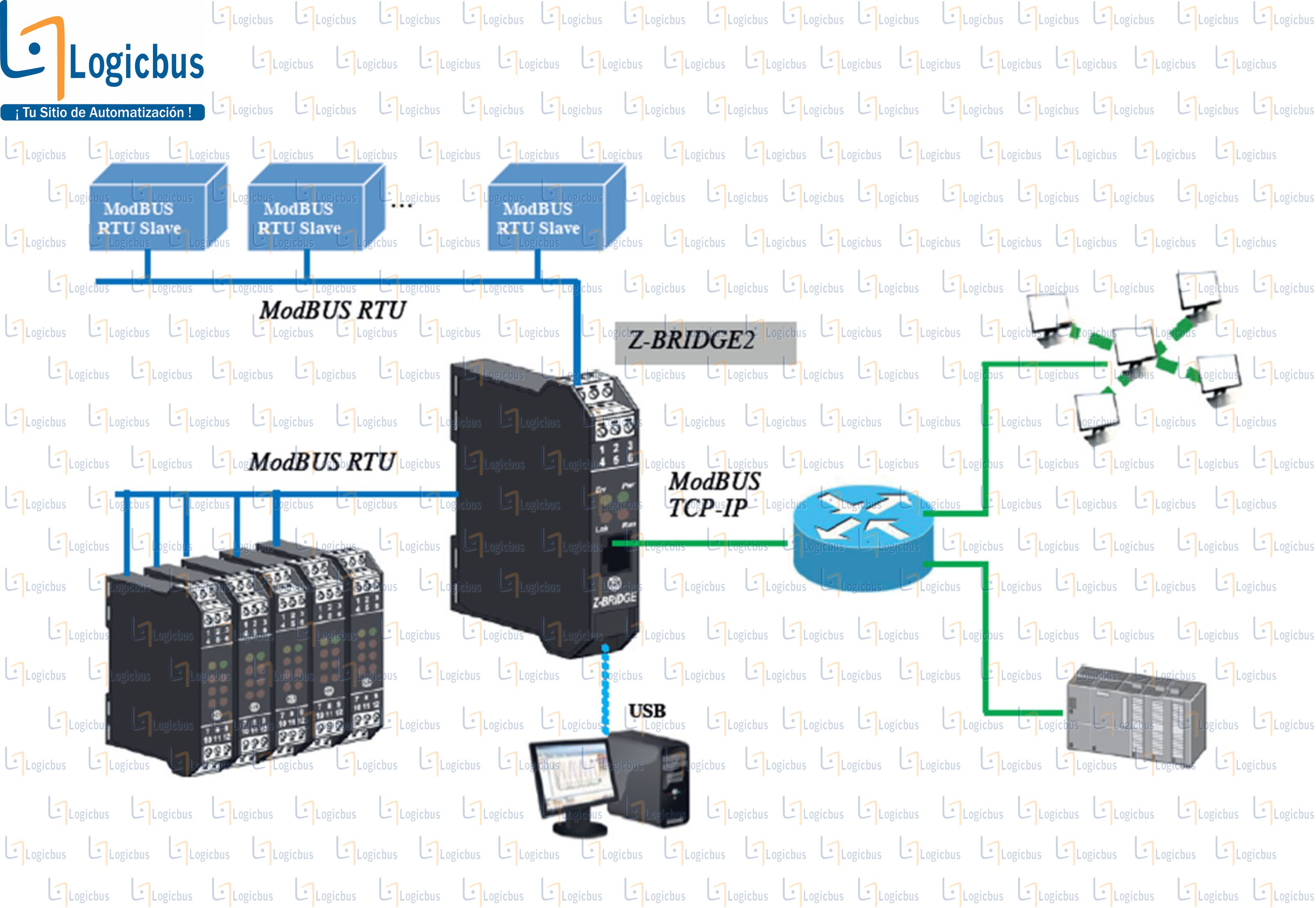 Ejemplo de aplicación Z-BRIDGE2