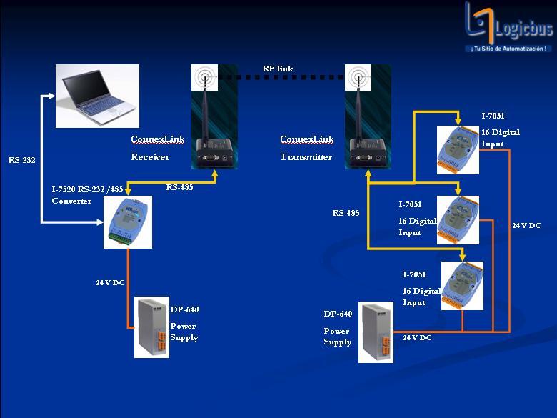 Adquisición y Control con Radios Inalámbricos