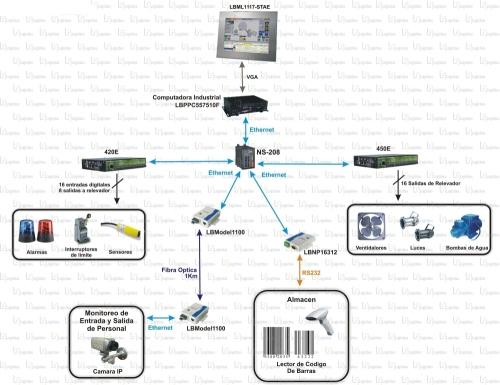 Monitoreo y control vía Ethernet