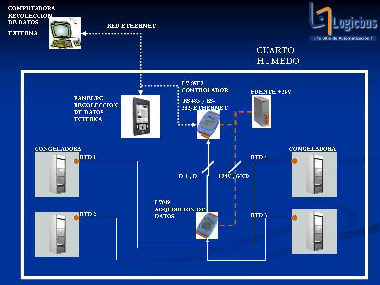 Monitoreo de Temperatura para Cuartos Fríos con Red RS-485 con Convertidor Ethernet
