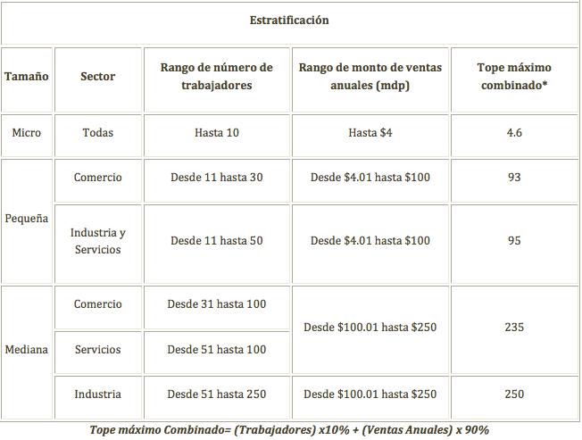 CONDUSEF clasificacion PyMEs